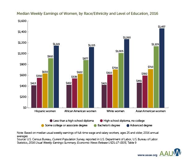 Gender wage gap simple truth